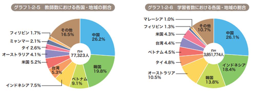 グラフ1-2の画像