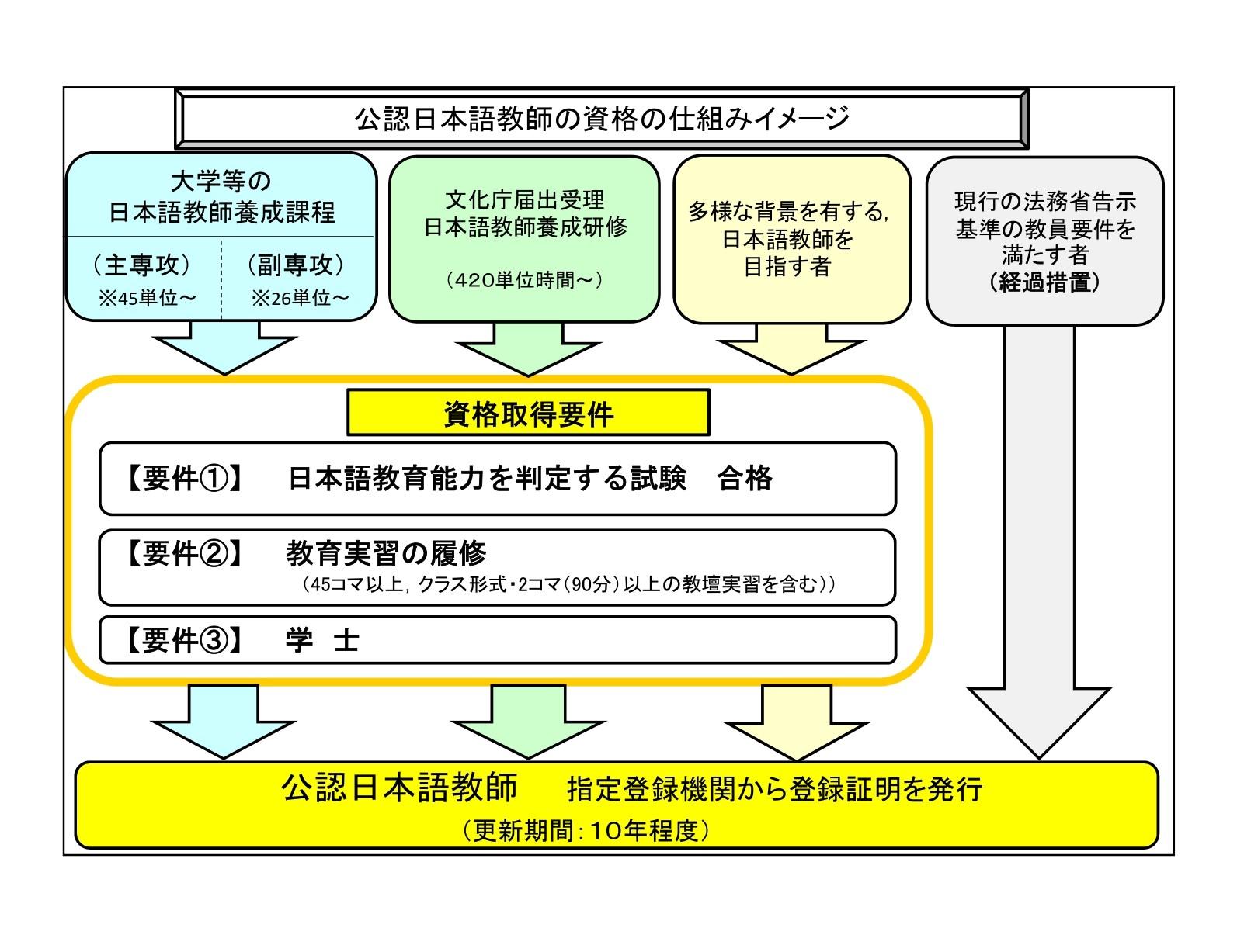 日本語教師の資格の仕組みのイメージ