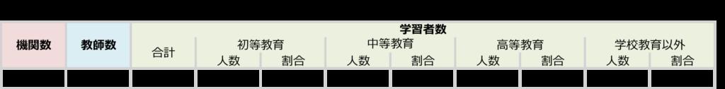 日本語教師海外表②ベトナムの画像
