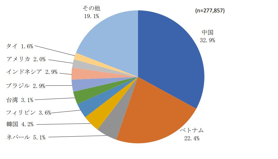 国別日本語学習者数